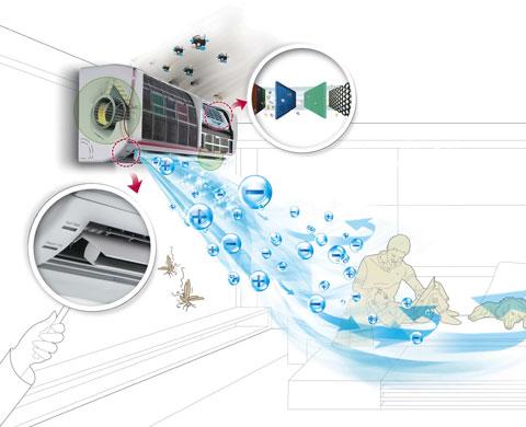 Công nghệ lọc khử khuẩn 6 lớp