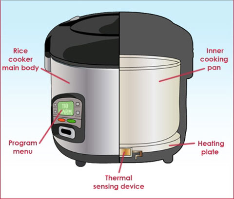 mô phỏng các thiết bị trong nồi cơm
