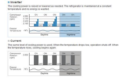 Bảng so sánh mức tiều thụ điện của tủ lạnh Inverter với tủ lạnh thường không sử dụng công nghệ này.