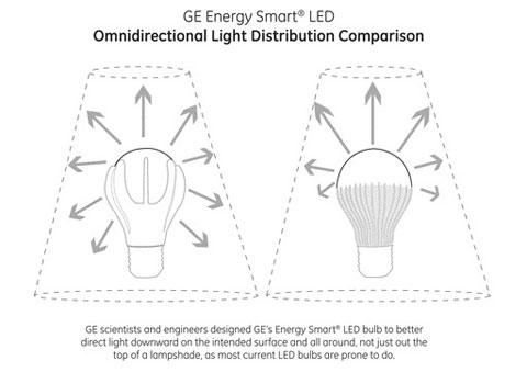 so sánh sự phân phối ánh sáng