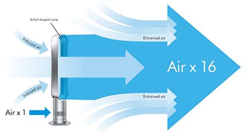 Dyson air flow