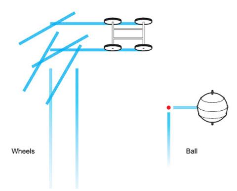 công nghệ Ball Dyson