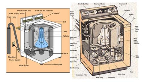tự bảo trì máy giặt - sấy tại nhà