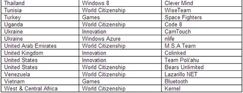 Microsoft, Microsoft YouthSpark, Windows Azure, Windows Phone và Windows 8 App, Imagine Cup