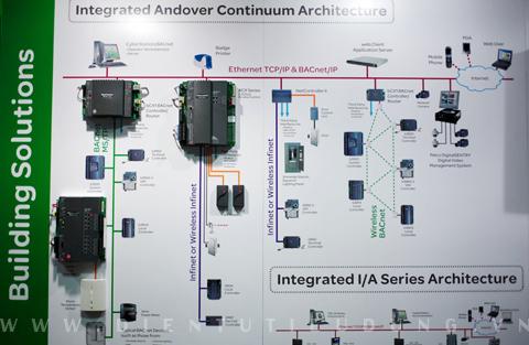 Schneider Electric EcoStruXure