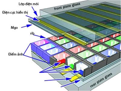 hợp chất khí Plasma được chứa trong hàng triệu ngăn thủy tinh