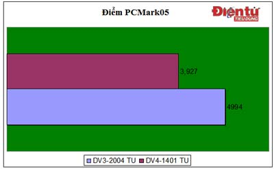 PCMark05 chấm điểm hệ thống. Vạch dài biểu thị hệ thống mạnh hơn.