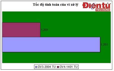Biểu đồ thời gian tính toán của vi xử lý. Vạch ngắn biểu thị tốc độ nhanh hơn.